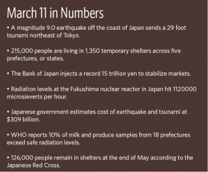 March 11 in Numbers