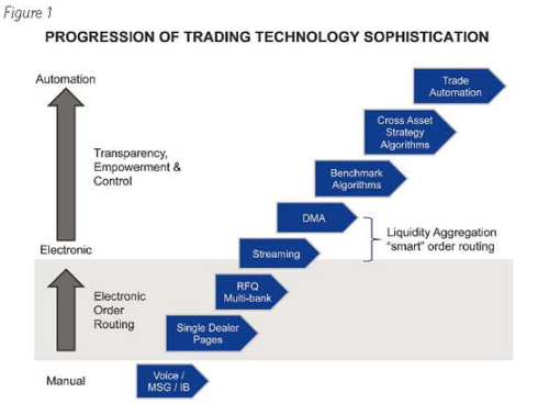 The Future Of FX Trade Execution: Marching Along A US Equity-Like Path | Global Trading