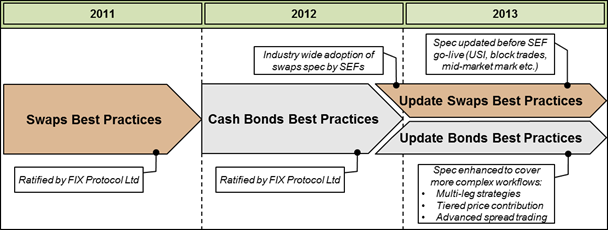 Best fixed income trading platform
