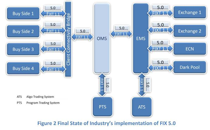 The Case for FIX 5.0 | Global Trading
