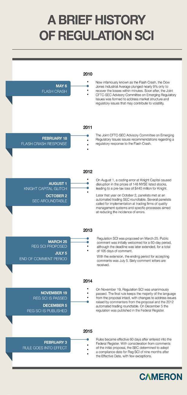 A Brief History of Regulation SCI