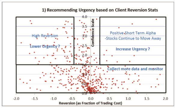 recommending-urgency-based-on-client-reversion-stats
