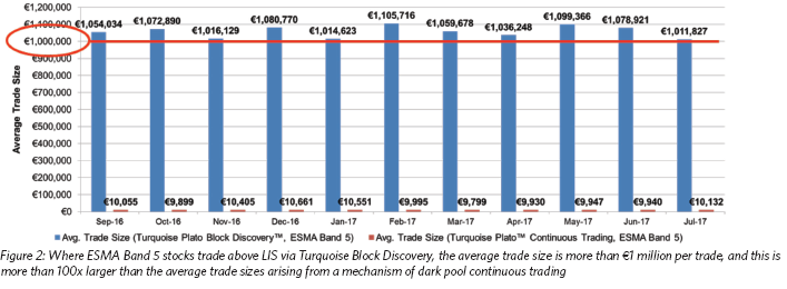 figure-2-where-esma-band-5-stocks-trade-above-lis-via-turquoise-block