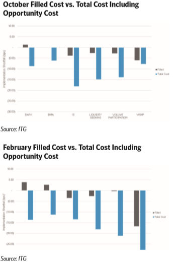 filled-cost-vs-opportunity-cost