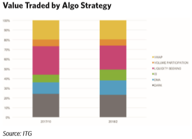 value-traded-by-algo-strategy